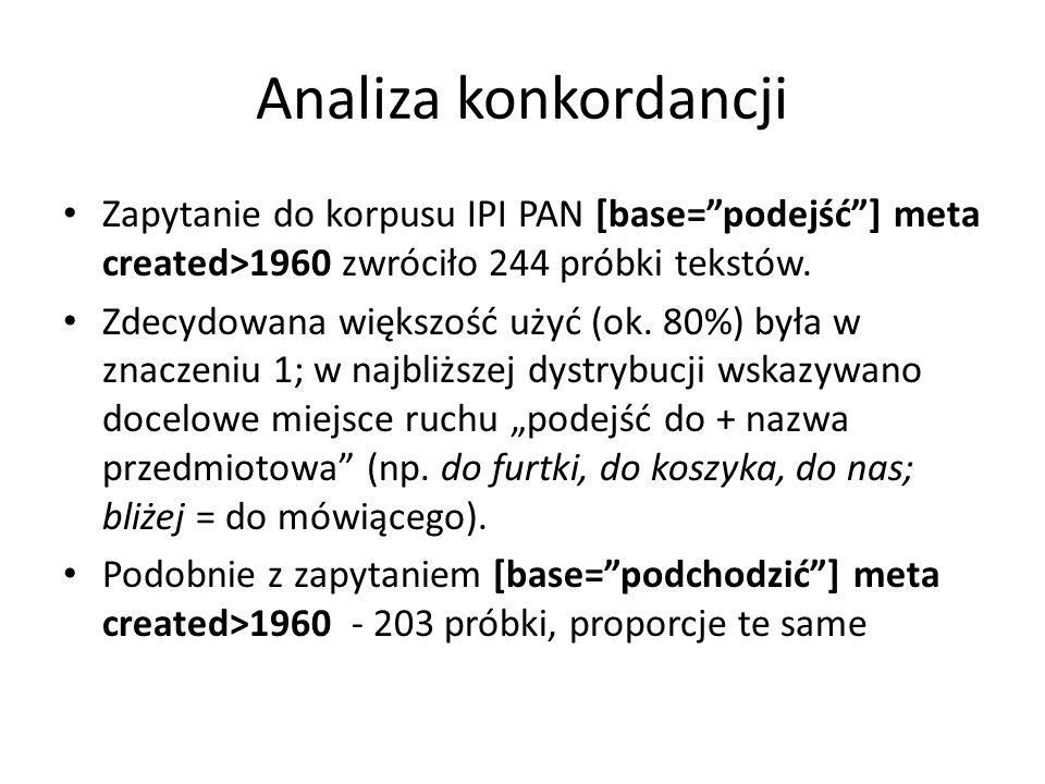 Analiza konkordancji Zapytanie do korpusu IPI PAN [base= podejść ] meta created>1960 zwróciło 244 próbki tekstów.